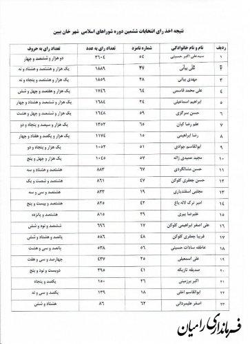 نتایج آرای ششمین دوره انتخابات شوراهای اسلامی چهار شهر شهرستان رامیان اعلام شد